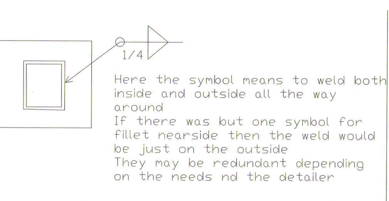 Weld All Around Symbol