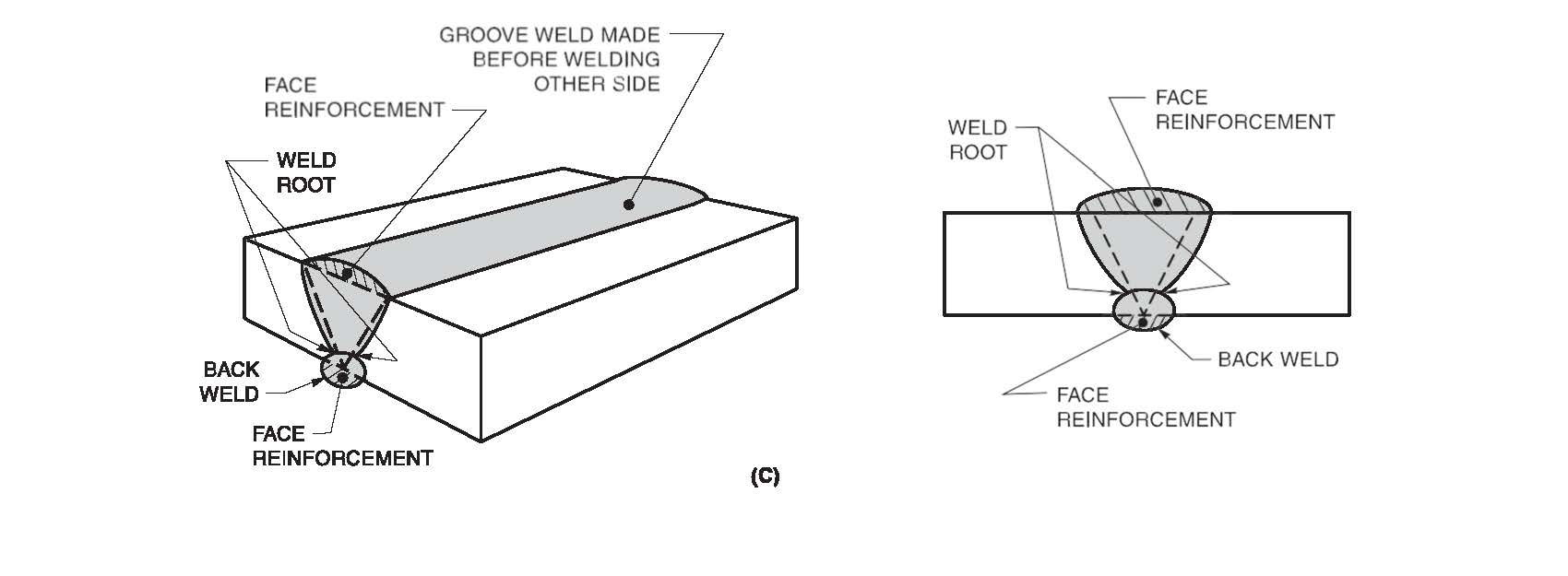 acceptable weld diagram just wiring datawhere to measure a fillet weld acceptable weld diagram