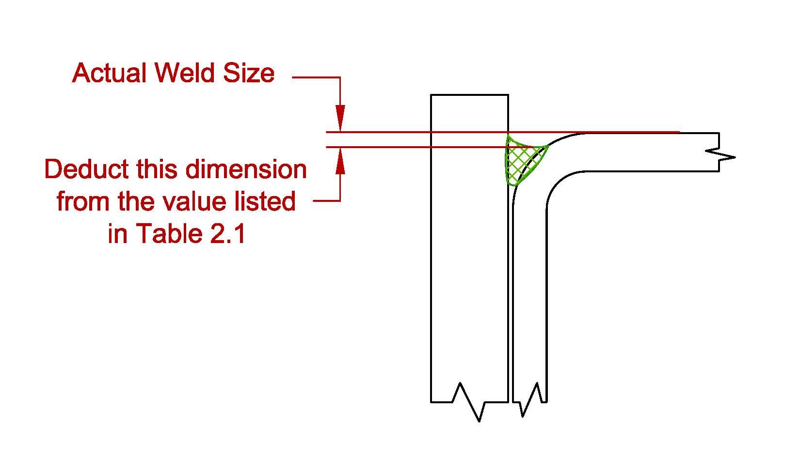 Proper j groove measurement up biocorpaavc Gallery