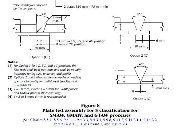 1g 2g 3g 4g welding positions
