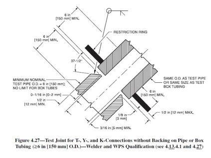 Smaw Diagram