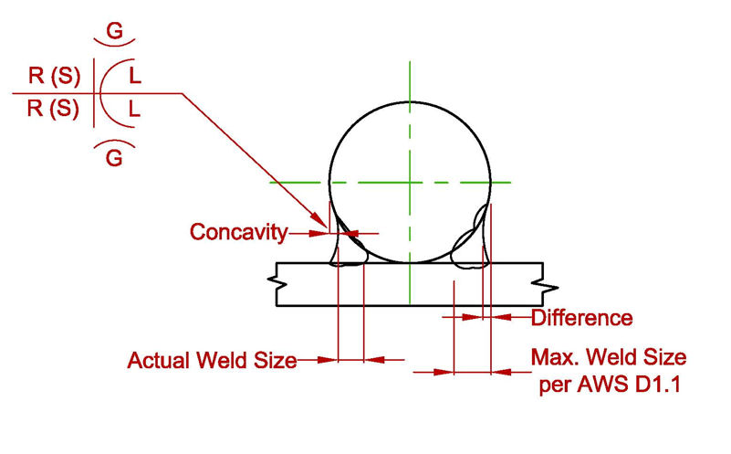 Flare Bevel Weld Symbol W Or Wo Contour