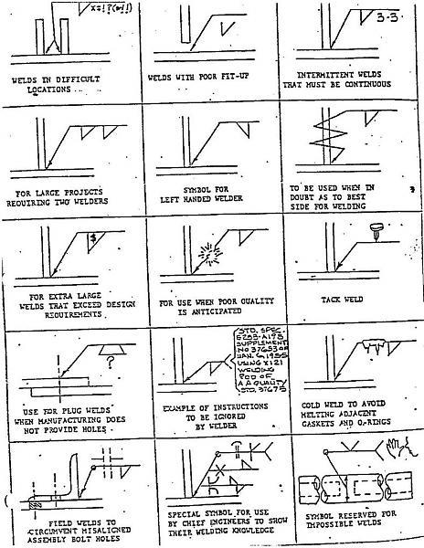 welding symbols pdf