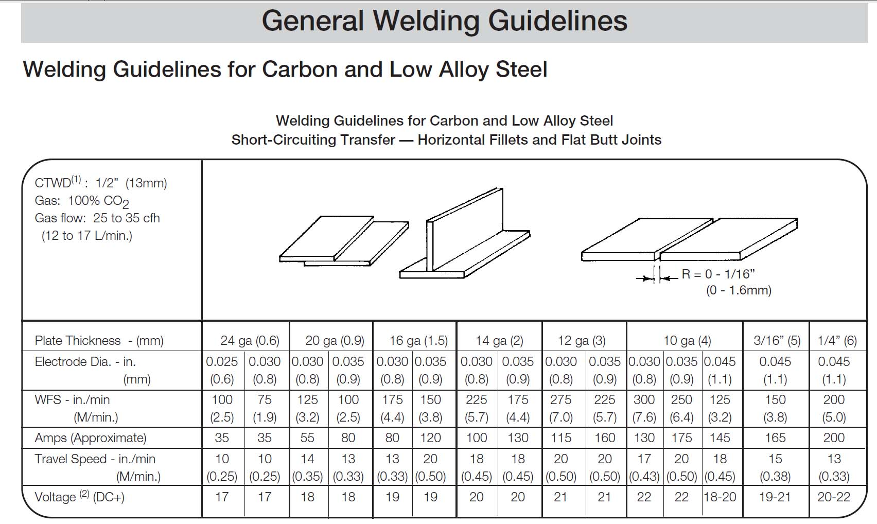 Mig Settings For Welding Different Thickness Mild Steel
